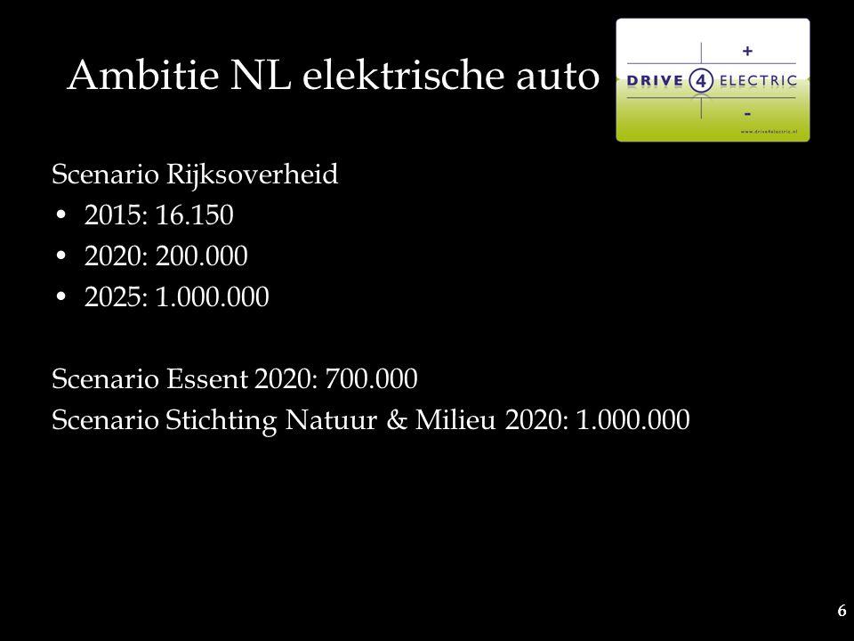 6 6 Ambitie NL elektrische auto Scenario Rijksoverheid 2015: 16.150 2020: 200.000 2025: 1.000.000 Scenario Essent 2020: 700.000 Scenario Stichting Natuur & Milieu 2020: 1.000.000