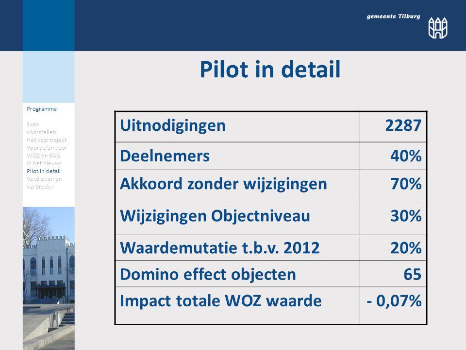 Uitnodigingen 2287 Deelnemers 40% Akkoord zonder wijzigingen 70% Wijzigingen Objectniveau 30% Waardemutatie t.b.v. 2012 20% Domino effect objecten 65