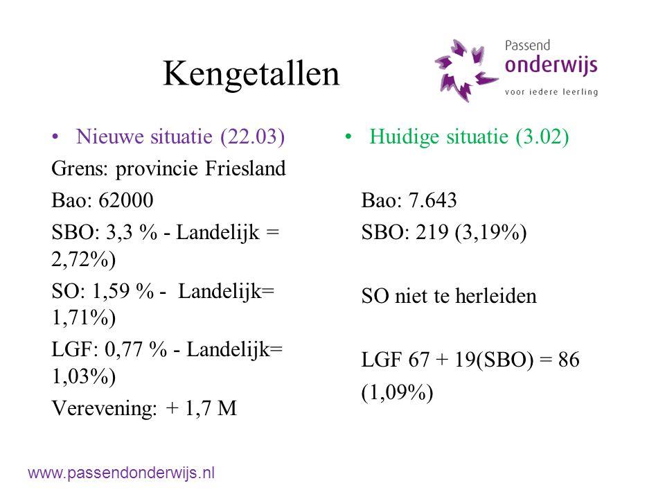 Kengetallen Nieuwe situatie (22.03) Grens: provincie Friesland Bao: 62000 SBO: 3,3 % - Landelijk = 2,72%) SO: 1,59 % - Landelijk= 1,71%) LGF: 0,77 % - Landelijk= 1,03%) Verevening: + 1,7 M Huidige situatie (3.02) Bao: 7.643 SBO: 219 (3,19%) SO niet te herleiden LGF 67 + 19(SBO) = 86 (1,09%) www.passendonderwijs.nl