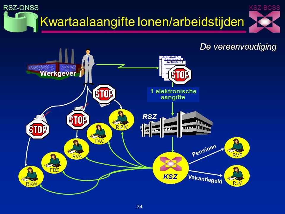 KSZ-BCSS RSZ-ONSS 24 Kwartaalaangifte lonen/arbeidstijden RSZ RVPRJV Werkgever Pensioen Vakantiegeld KSZ RVARIZIVRKWFAOFBZ De vereenvoudiging Activite
