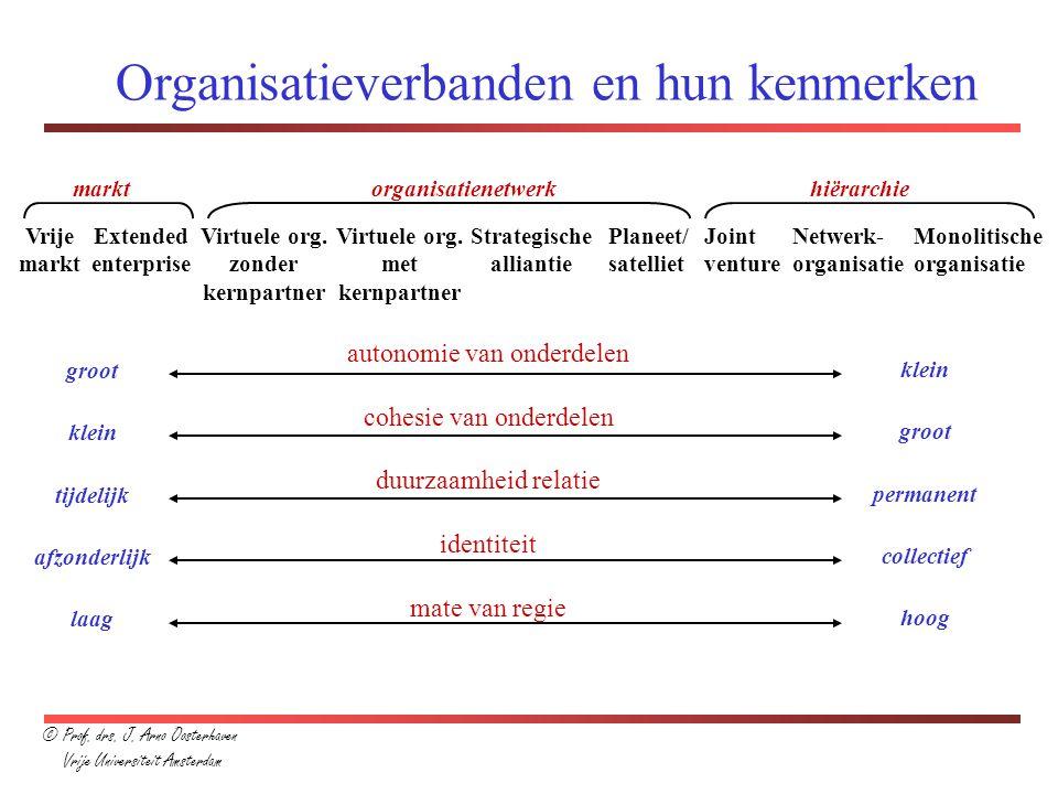 Organisatieverbanden en hun kenmerken Vrije markt Extended enterprise Virtuele org. zonder kernpartner Virtuele org. met kernpartner Strategische alli