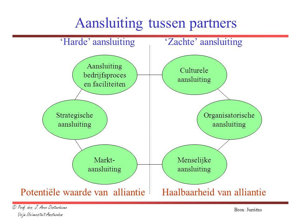 Bron: Jurriëns Aansluiting tussen partners Aansluiting bedrijfsproces en faciliteiten Strategische aansluiting Markt- aansluiting Menselijke aansluiti