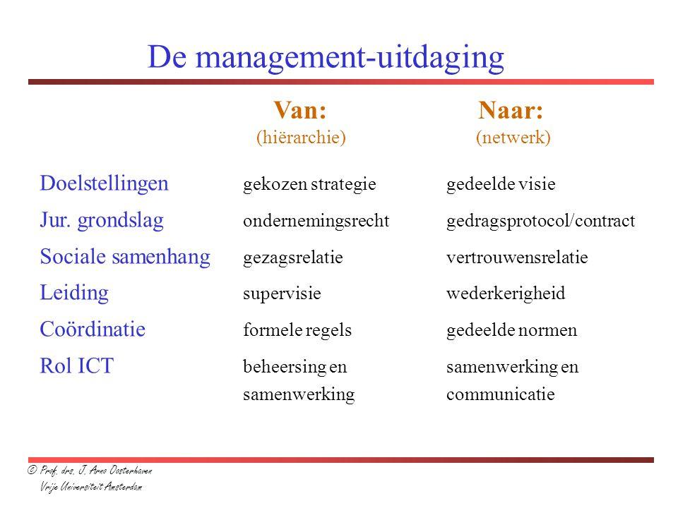 De management-uitdaging Van: Naar: (hiërarchie) (netwerk) Doelstellingen gekozen strategiegedeelde visie Jur. grondslag ondernemingsrechtgedragsprotoc