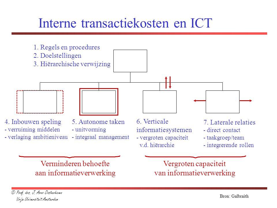 Interne transactiekosten en ICT 1. Regels en procedures 2. Doelstellingen 3. Hiërarchische verwijzing 4. Inbouwen speling - verruiming middelen - verl