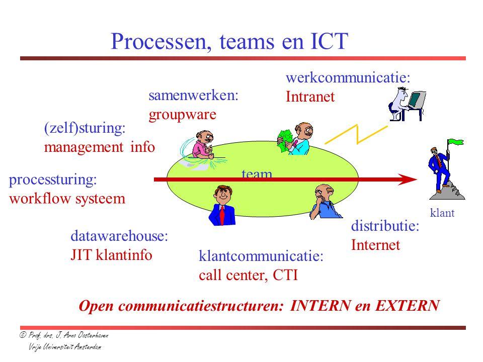 Processen, teams en ICT team klant werkcommunicatie: Intranet samenwerken: groupware (zelf)sturing: management info datawarehouse: JIT klantinfo klant