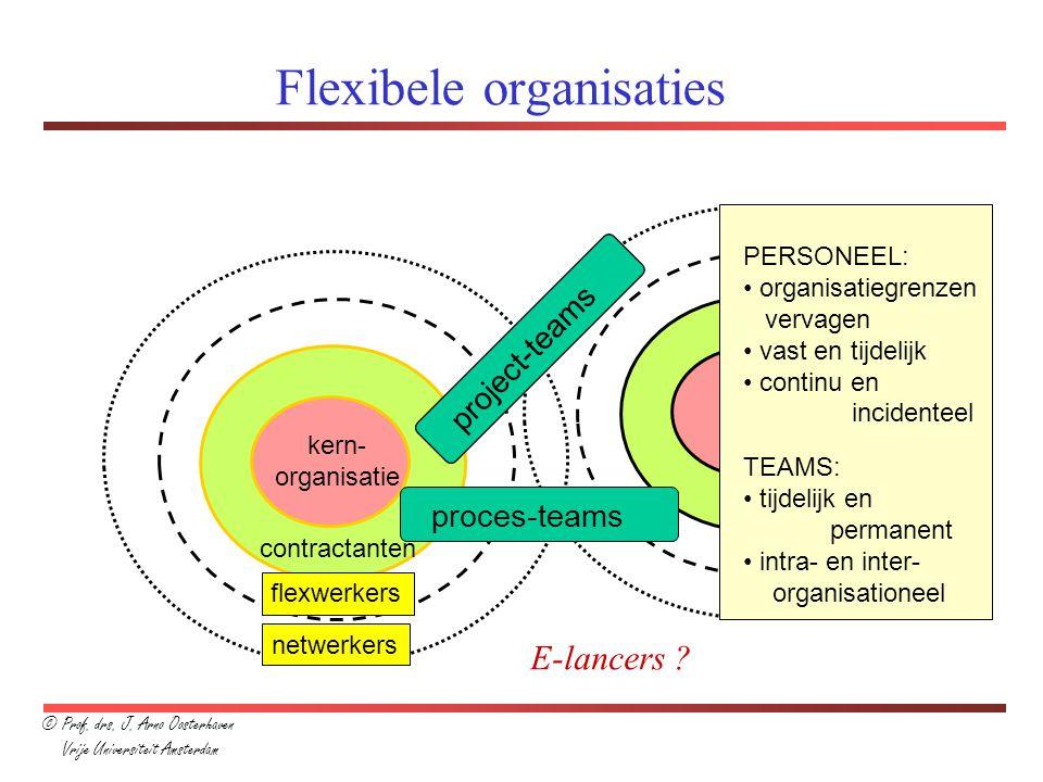 contractanten Flexibele organisaties kern- organisatie flexwerkers netwerkers PERSONEEL: organisatiegrenzen vervagen vast en tijdelijk continu en inci