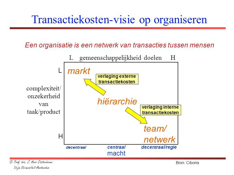 Transactiekosten-visie op organiseren Een organisatie is een netwerk van transacties tussen mensen L H markt hiërarchie team/ netwerk Bron: Ciborra de