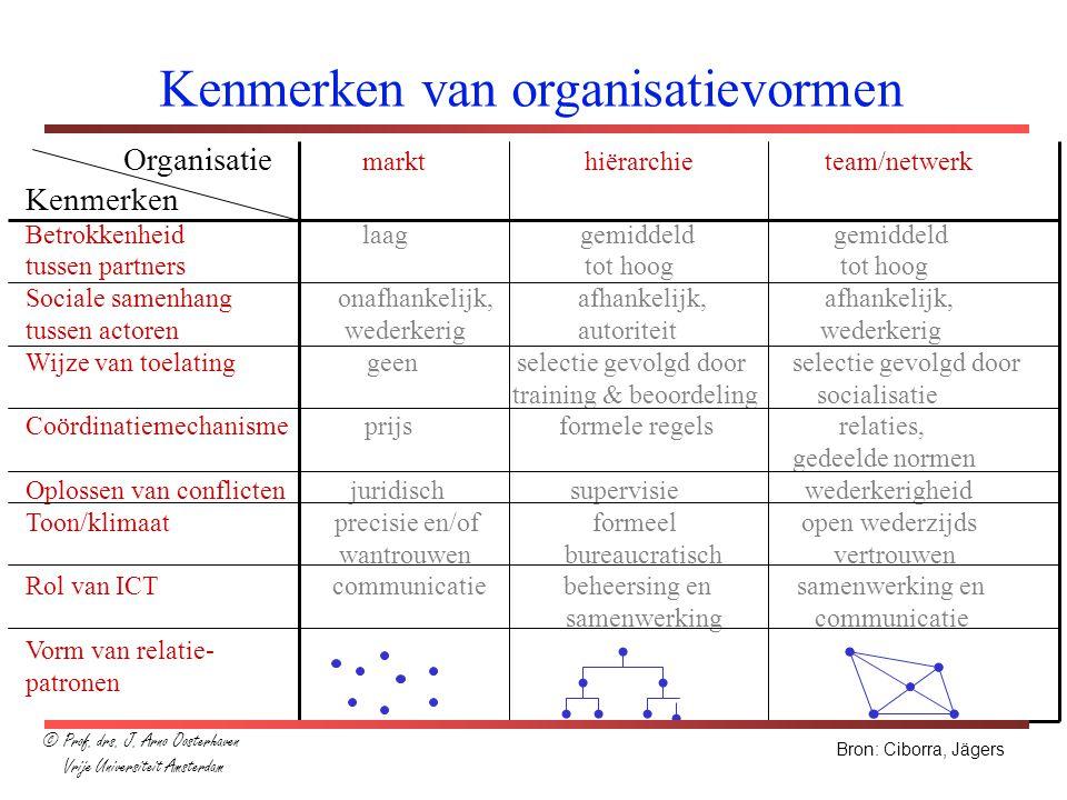 Organisatie markt hiërarchie team/netwerk Kenmerken Betrokkenheid laag gemiddeld gemiddeld tussen partners tot hoog tot hoog Sociale samenhang onafhan
