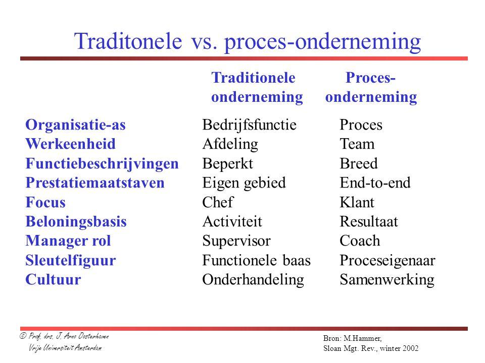 Traditonele vs. proces-onderneming Organisatie-as Werkeenheid Functiebeschrijvingen Prestatiemaatstaven Focus Beloningsbasis Manager rol Sleutelfiguur