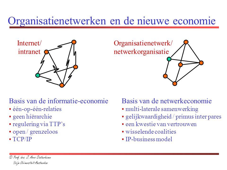 Organisatienetwerken en de nieuwe economie Internet/ intranet Organisatienetwerk/ netwerkorganisatie Basis van de informatie-economie één-op-één-relat