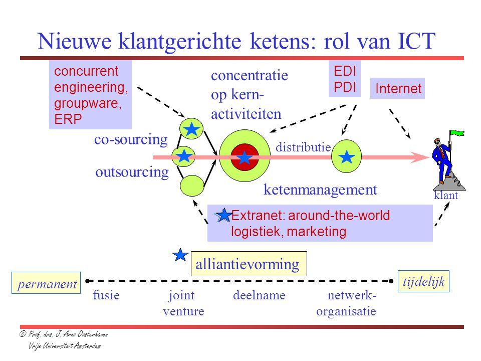 Extranet: around-the-world logistiek, marketing Nieuwe klantgerichte ketens: rol van ICT concentratie op kern- activiteiten outsourcing co-sourcing kl