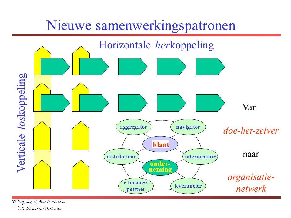 Nieuwe samenwerkingspatronen Verticale loskoppeling Horizontale herkoppeling onder- neming leverancier e-business partner distributeurintermediair nav