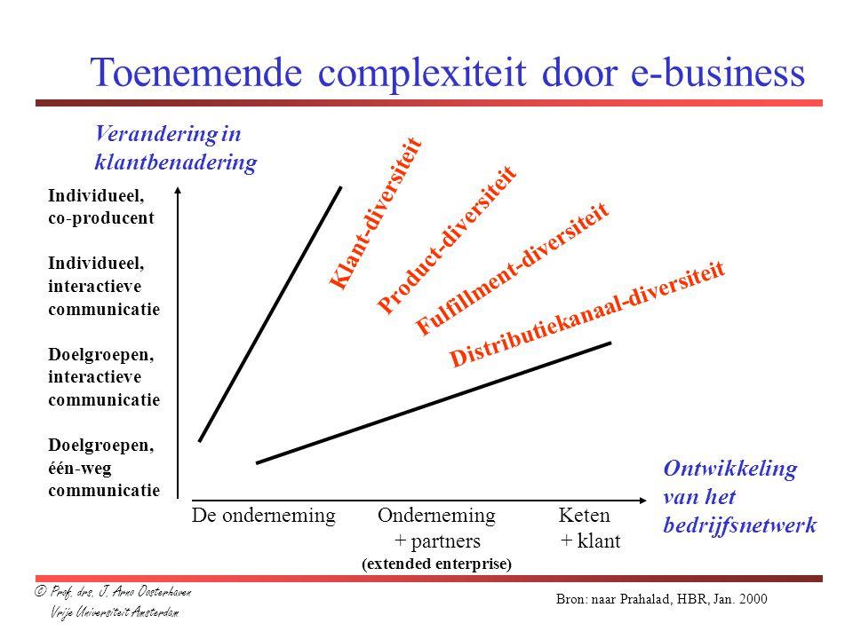 Toenemende complexiteit door e-business Verandering in klantbenadering Ontwikkeling van het bedrijfsnetwerk Individueel, co-producent Individueel, int