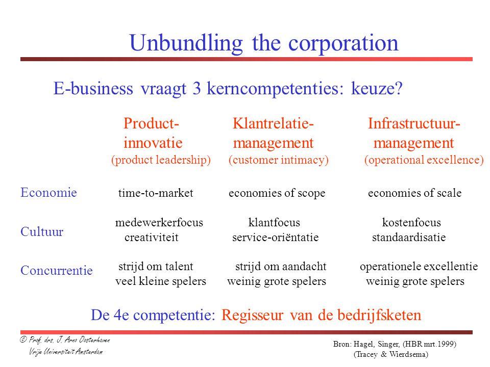 Unbundling the corporation E-business vraagt 3 kerncompetenties: keuze? Product- Klantrelatie- Infrastructuur- innovatie management management (produc
