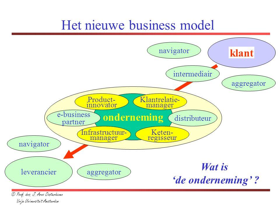 Het nieuwe business model onderneming leverancier e-business partner distributeur intermediair navigator aggregator klant navigator aggregator Product