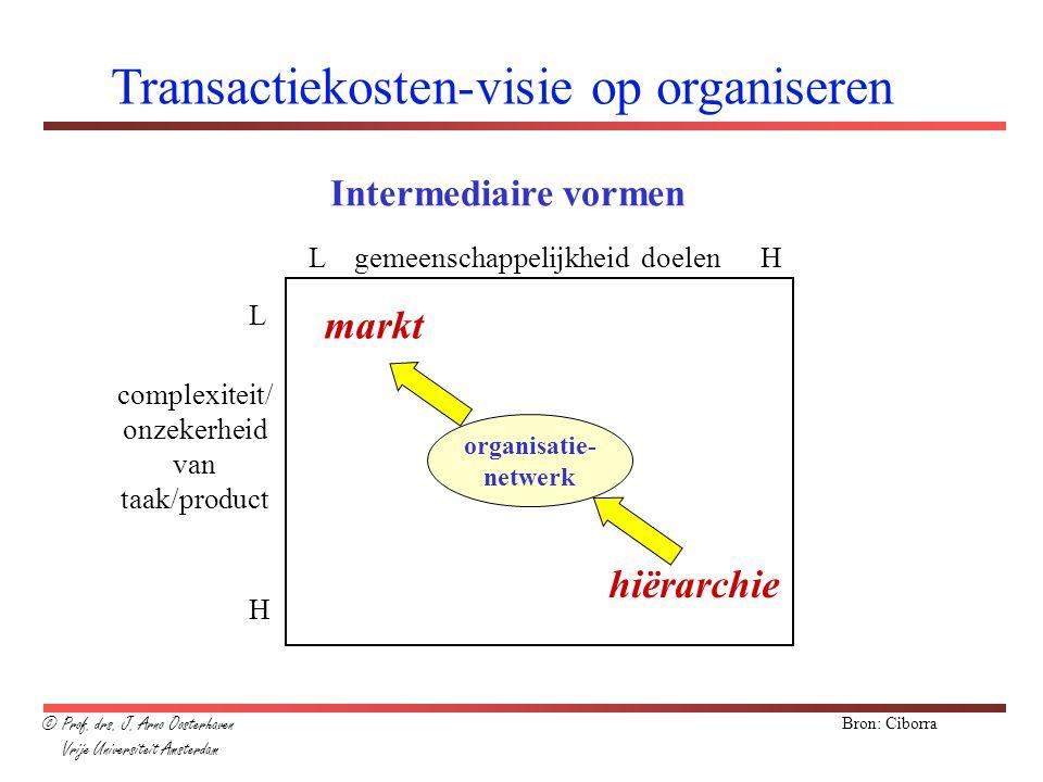 Transactiekosten-visie op organiseren L H markt hiërarchie Bron: Ciborra organisatie- netwerk Intermediaire vormen L gemeenschappelijkheid doelen H co