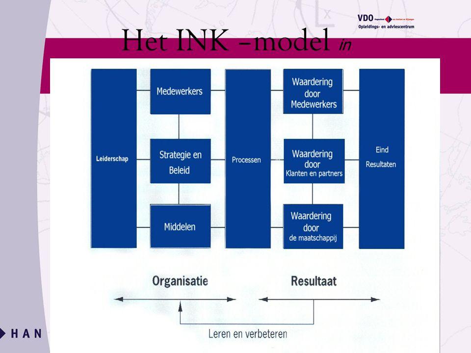 Het INK –model in schema: