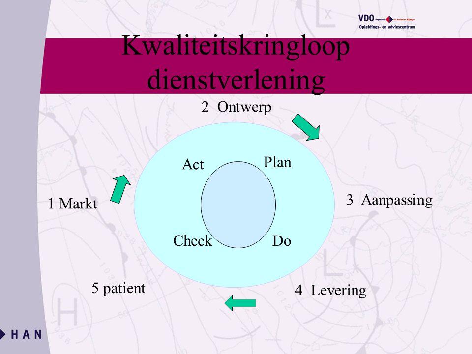 Kwaliteitskringloop dienstverlening 1 Markt 2 Ontwerp 3 Aanpassing 4 Levering 5 patient Plan DoCheck Act