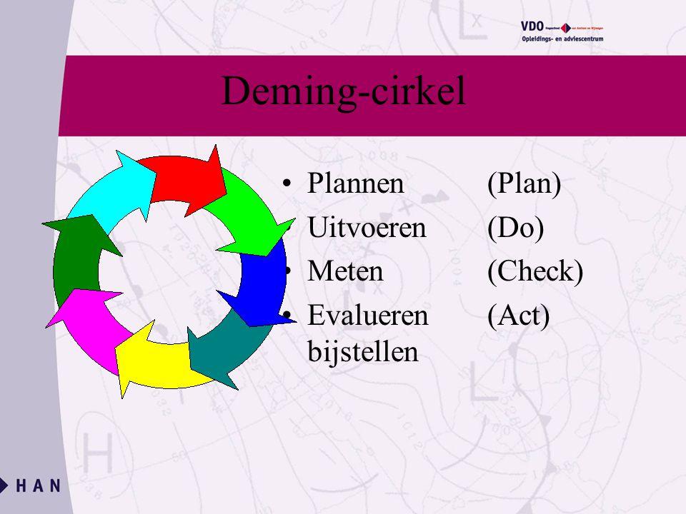 Deming-cirkel Plannen (Plan) Uitvoeren (Do) Meten (Check) Evalueren (Act) bijstellen