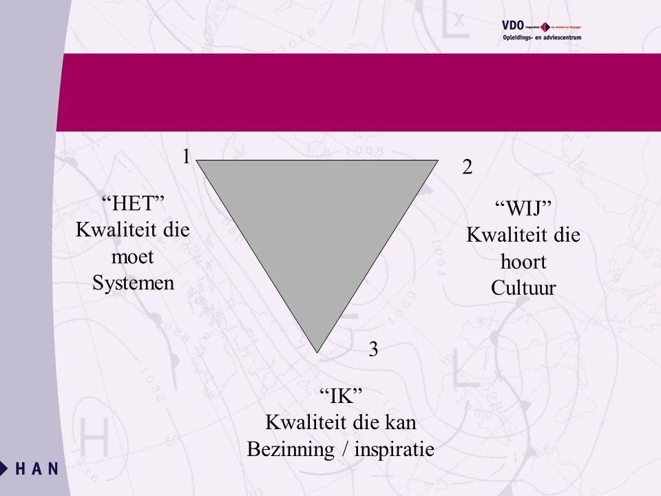 HET Kwaliteit die moet Systemen WIJ Kwaliteit die hoort Cultuur IK Kwaliteit die kan Bezinning / inspiratie 1 2 3