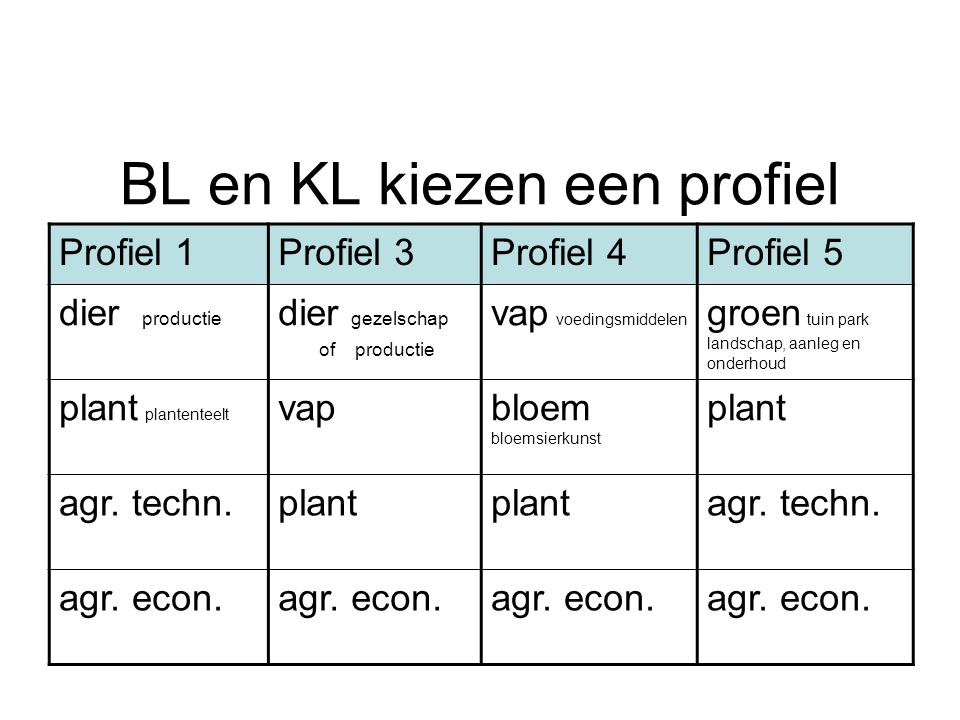 BL en KL kiezen een profiel Profiel 1Profiel 3Profiel 4Profiel 5 dier productie dier gezelschap of productie vap voedingsmiddelen groen tuin park landschap, aanleg en onderhoud plant plantenteelt vapbloem bloemsierkunst plant agr.