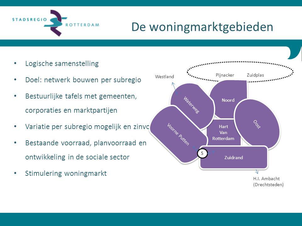 Logische samenstelling Doel: netwerk bouwen per subregio Bestuurlijke tafels met gemeenten, corporaties en marktpartijen Variatie per subregio mogelij