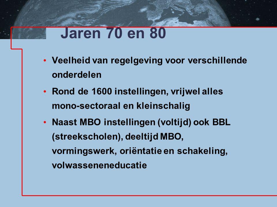 Jaren 70 en 80 Veelheid van regelgeving voor verschillende onderdelen Rond de 1600 instellingen, vrijwel alles mono-sectoraal en kleinschalig Naast MB