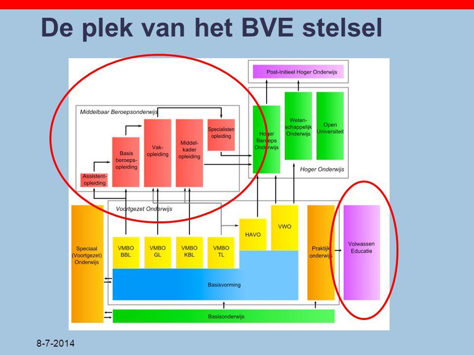 De plek van het BVE stelsel 8-7-2014
