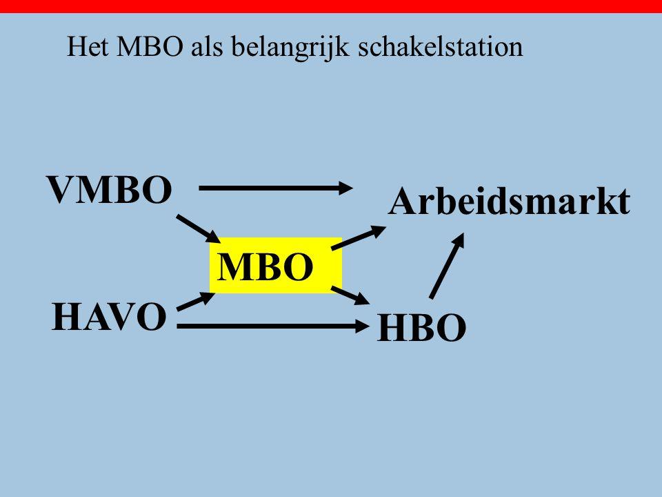 VMBO HAVO MBO HBO Arbeidsmarkt Het MBO als belangrijk schakelstation