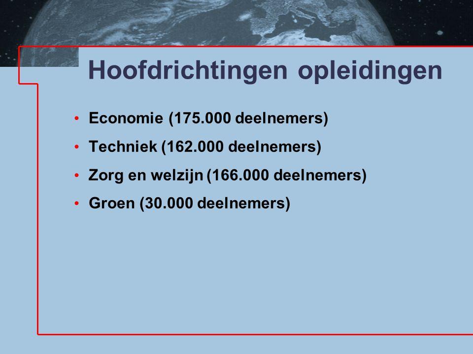 Hoofdrichtingen opleidingen Economie (175.000 deelnemers) Techniek (162.000 deelnemers) Zorg en welzijn (166.000 deelnemers) Groen (30.000 deelnemers)