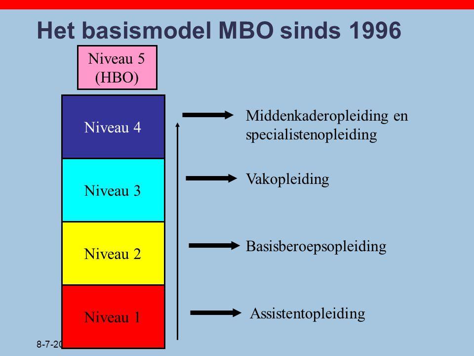 8-7-2014 Het basismodel MBO sinds 1996 Niveau 1 Niveau 2 Niveau 3 Niveau 4 Niveau 5 (HBO) Assistentopleiding Basisberoepsopleiding Vakopleiding Midden