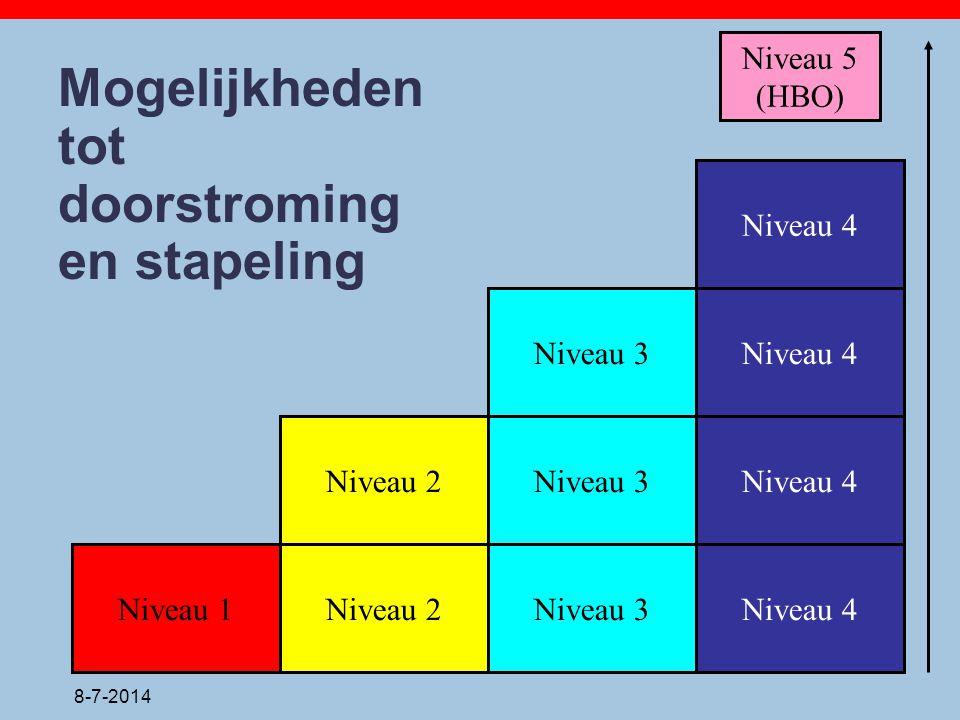 8-7-2014 Mogelijkheden tot doorstroming en stapeling Niveau 1Niveau 2Niveau 3Niveau 4 Niveau 5 (HBO) Niveau 2Niveau 3 Niveau 4