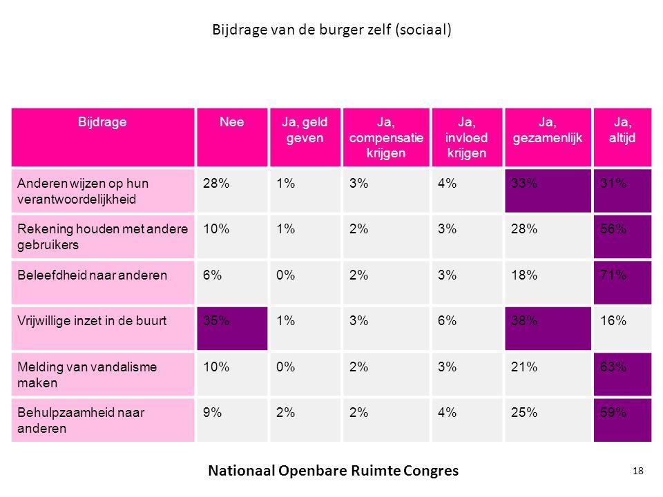 Bijdrage van de burger zelf (sociaal) BijdrageNeeJa, geld geven Ja, compensatie krijgen Ja, invloed krijgen Ja, gezamenlijk Ja, altijd Anderen wijzen op hun verantwoordelijkheid 28%1%3%4%33%31% Rekening houden met andere gebruikers 10%1%2%3%28%56% Beleefdheid naar anderen6%0%2%3%18%71% Vrijwillige inzet in de buurt35%1%3%6%38%16% Melding van vandalisme maken 10%0%2%3%21%63% Behulpzaamheid naar anderen 9%2% 4%25%59% Nationaal Openbare Ruimte Congres 18