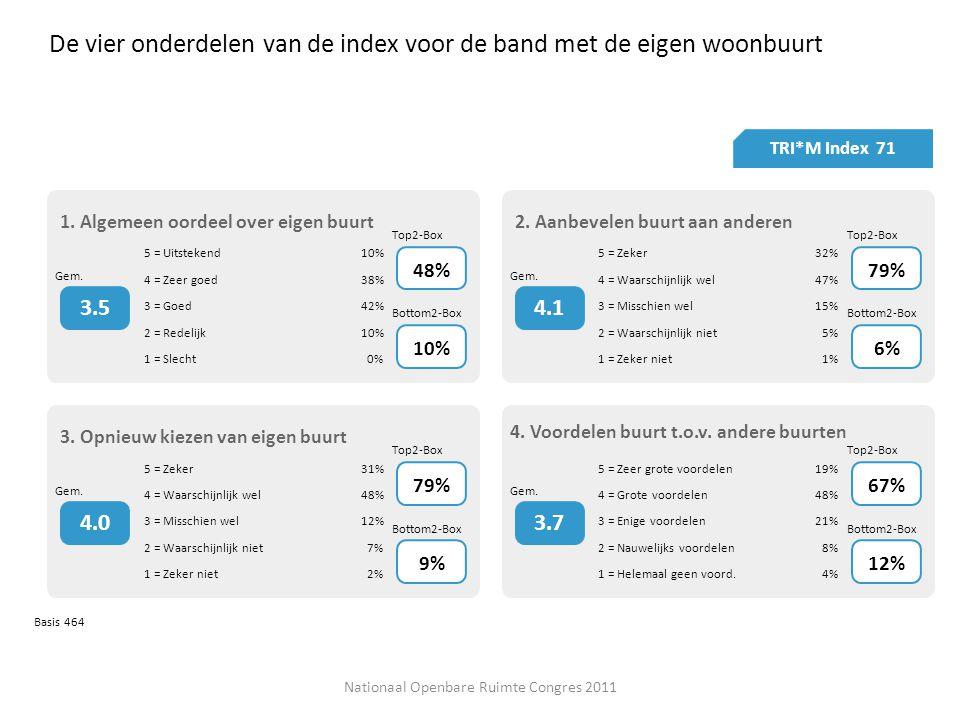 De vier onderdelen van de index voor de band met de eigen woonbuurt TRI*M Index 71 Basis 464 1.