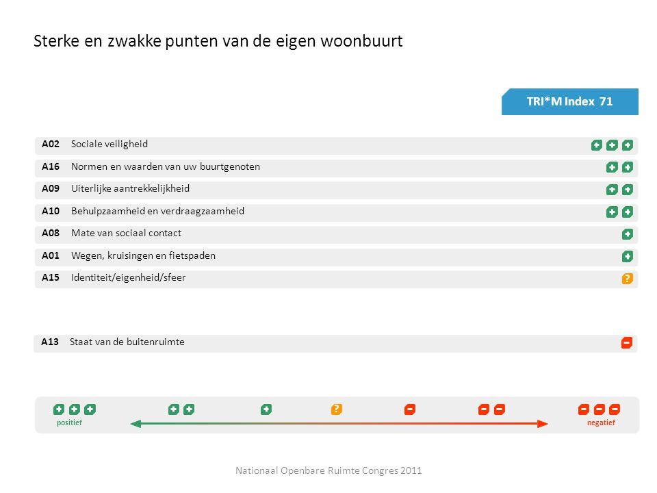 Sterke en zwakke punten van de eigen woonbuurt TRI*M Index 71 .