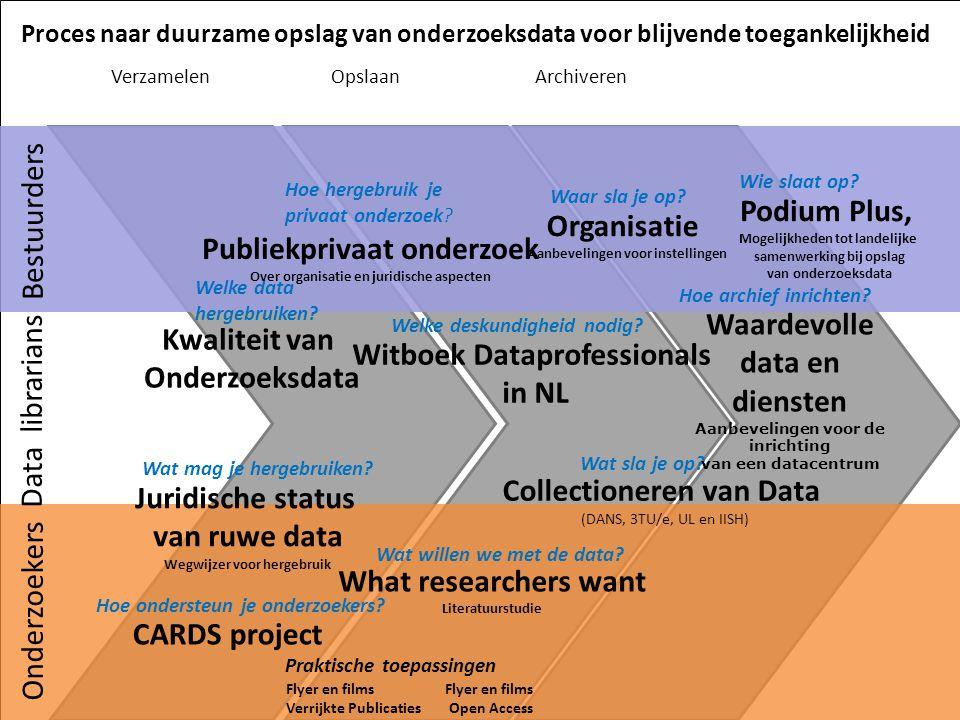 activiteiten 2012 Haalbaarheidsstudie naar mogelijkheid van een Onderzoeksdata Commons in Nederland Startdocument met verschillende onderdelen: -beleid en richtlijnen -eigenaarschap -rollen en verantwoordelijkheden -gedragscode -infrastructuur -ondersteuners SURFacademy 24 januari 20122