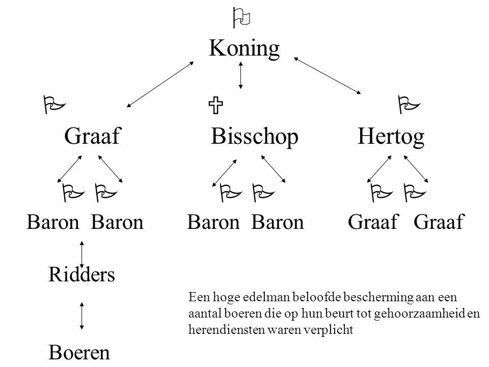  Koning   Graaf BisschopHertog    Baron Baron Baron Baron Graaf Graaf Ridders Boeren Een hoge edelman beloofde bescherming aan een aantal boeren die op hun beurt tot gehoorzaamheid en herendiensten waren verplicht