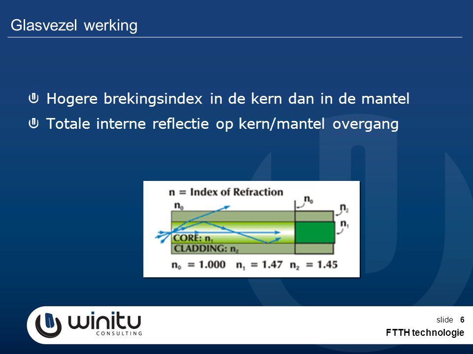 slide6 Glasvezel werking Hogere brekingsindex in de kern dan in de mantel Totale interne reflectie op kern/mantel overgang FTTH technologie