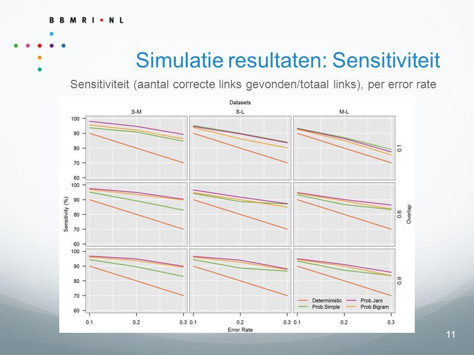 11 Simulatie resultaten: Sensitiviteit Sensitiviteit (aantal correcte links gevonden/totaal links), per error rate