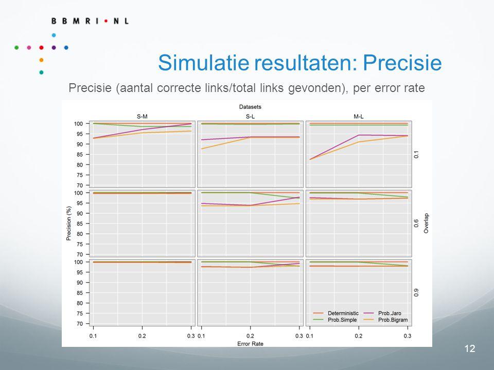 12 Simulatie resultaten: Precisie Precisie (aantal correcte links/total links gevonden), per error rate