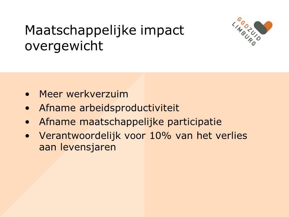 Maatschappelijke impact overgewicht Meer werkverzuim Afname arbeidsproductiviteit Afname maatschappelijke participatie Verantwoordelijk voor 10% van het verlies aan levensjaren