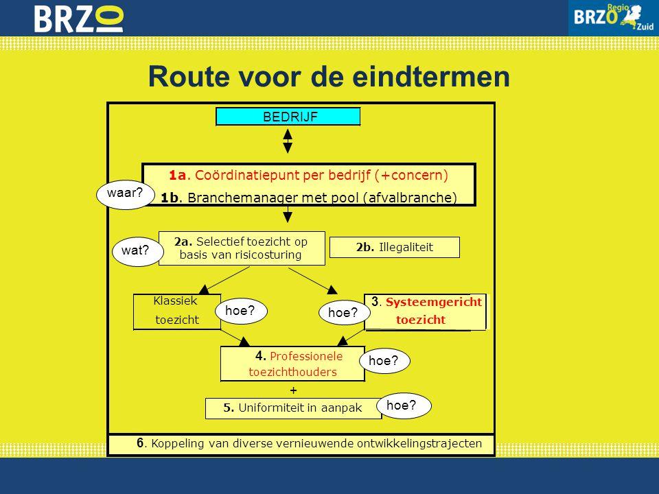Route voor de eindtermen Klassiek toezicht 3. Systeemgericht toezicht 4. Professionele toezichthouders + 6. Koppeling van diverse vernieuwende ontwikk