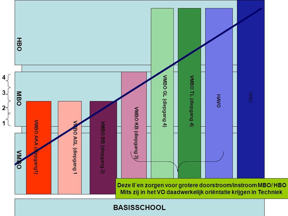 Project Automotive / Mechatronica Periodes Leerjaar 3 (9 weken) BASISVAARDIG HEDEN 2 BASISVAARDIG HEDEN VOERTUIGEN ALTERNATIEVE KRACHTBRON BASISVAARDIG HEDEN 1 Vaardigheden: Basisvaardigheden die binnen de Techniek worden gevraagd Vaardigheden: Krachtenoverbrenging Plaatwerken Lassen Monteren Vaardigheden: Krukdrijfstangmech.