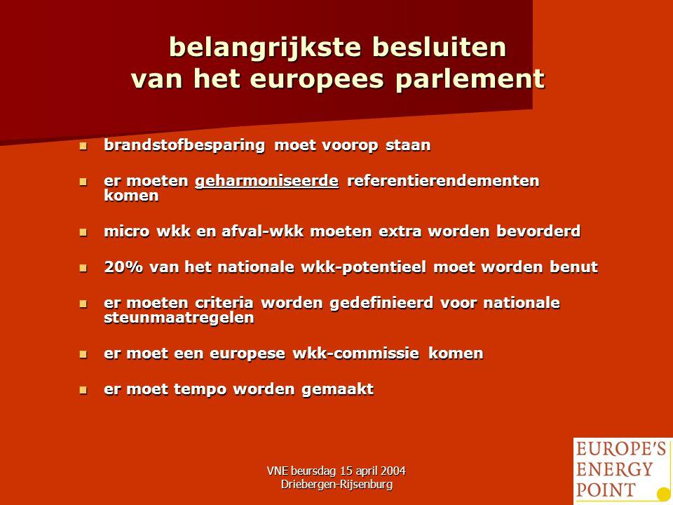 VNE beursdag 15 april 2004 Driebergen-Rijsenburg10 belangrijkste besluiten van het europees parlement brandstofbesparing moet voorop staan brandstofbesparing moet voorop staan er moeten geharmoniseerde referentierendementen komen er moeten geharmoniseerde referentierendementen komen micro wkk en afval-wkk moeten extra worden bevorderd micro wkk en afval-wkk moeten extra worden bevorderd 20% van het nationale wkk-potentieel moet worden benut 20% van het nationale wkk-potentieel moet worden benut er moeten criteria worden gedefinieerd voor nationale steunmaatregelen er moeten criteria worden gedefinieerd voor nationale steunmaatregelen er moet een europese wkk-commissie komen er moet een europese wkk-commissie komen er moet tempo worden gemaakt er moet tempo worden gemaakt
