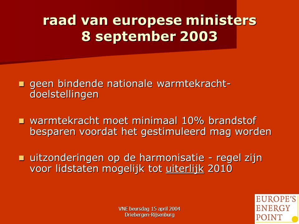VNE beursdag 15 april 2004 Driebergen-Rijsenburg11 raad van europese ministers 8 september 2003 geen bindende nationale warmtekracht- doelstellingen geen bindende nationale warmtekracht- doelstellingen warmtekracht moet minimaal 10% brandstof besparen voordat het gestimuleerd mag worden warmtekracht moet minimaal 10% brandstof besparen voordat het gestimuleerd mag worden uitzonderingen op de harmonisatie - regel zijn voor lidstaten mogelijk tot uiterlijk 2010 uitzonderingen op de harmonisatie - regel zijn voor lidstaten mogelijk tot uiterlijk 2010