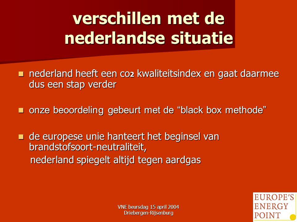 VNE beursdag 15 april 2004 Driebergen-Rijsenburg22 verschillen met de nederlandse situatie nederland heeft een co 2 kwaliteitsindex en gaat daarmee dus een stap verder nederland heeft een co 2 kwaliteitsindex en gaat daarmee dus een stap verder onze beoordeling gebeurt met de black box methode onze beoordeling gebeurt met de black box methode de europese unie hanteert het beginsel van brandstofsoort-neutraliteit, de europese unie hanteert het beginsel van brandstofsoort-neutraliteit, nederland spiegelt altijd tegen aardgas nederland spiegelt altijd tegen aardgas