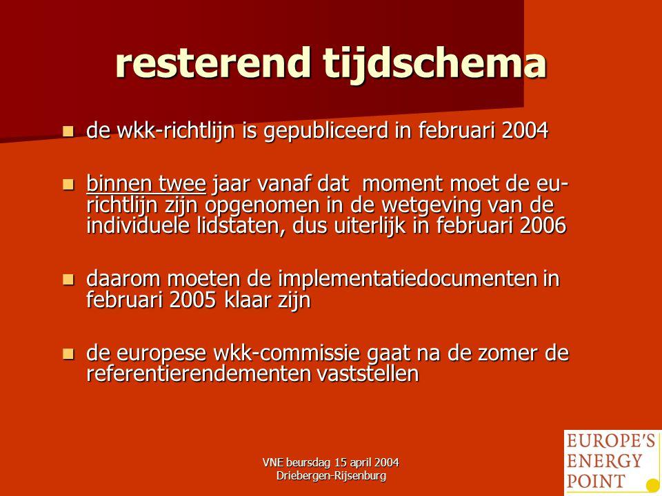 VNE beursdag 15 april 2004 Driebergen-Rijsenburg27 resterend tijdschema de wkk-richtlijn is gepubliceerd in februari 2004 de wkk-richtlijn is gepubliceerd in februari 2004 binnen twee jaar vanaf dat moment moet de eu- richtlijn zijn opgenomen in de wetgeving van de individuele lidstaten, dus uiterlijk in februari 2006 binnen twee jaar vanaf dat moment moet de eu- richtlijn zijn opgenomen in de wetgeving van de individuele lidstaten, dus uiterlijk in februari 2006 daarom moeten de implementatiedocumenten in februari 2005 klaar zijn daarom moeten de implementatiedocumenten in februari 2005 klaar zijn de europese wkk-commissie gaat na de zomer de referentierendementen vaststellen de europese wkk-commissie gaat na de zomer de referentierendementen vaststellen