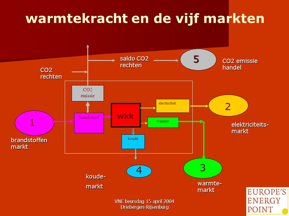 VNE beursdag 15 april 2004 Driebergen-Rijsenburg5 warmtekracht en de vijf markten warmte electriciteit brand-stof koude CO2 emissie 3 2 4 1 wkk CO2 emissie handel elektriciteits- markt koude-markt brandstoffen markt CO2 rechten saldo CO2 rechten warmte- markt 5