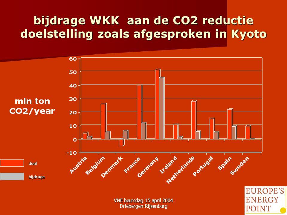 VNE beursdag 15 april 2004 Driebergen-Rijsenburg6 bijdrage WKK aan de CO2 reductie doelstelling zoals afgesproken in Kyoto doel bijdrage