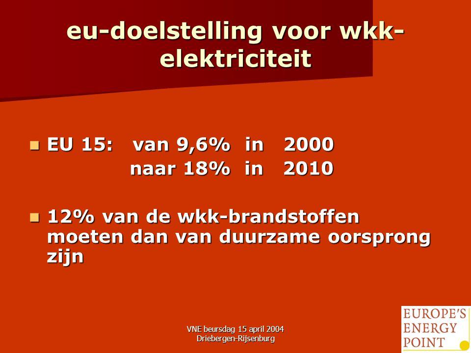 VNE beursdag 15 april 2004 Driebergen-Rijsenburg7 eu-doelstelling voor wkk- elektriciteit EU 15: van 9,6% in 2000 EU 15: van 9,6% in 2000 naar 18% in 2010 naar 18% in 2010 12% van de wkk-brandstoffen moeten dan van duurzame oorsprong zijn 12% van de wkk-brandstoffen moeten dan van duurzame oorsprong zijn
